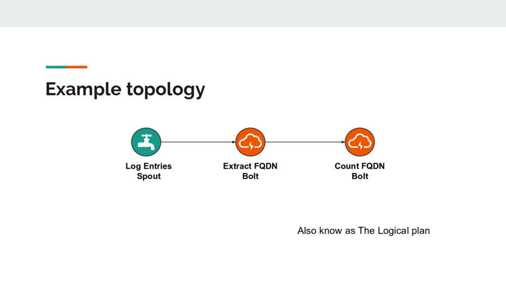 Example topology Log Entries Spout Extract FQDN...