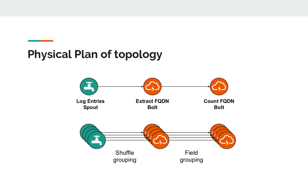 Physical Plan of topology Log Entries Spout Ext...
