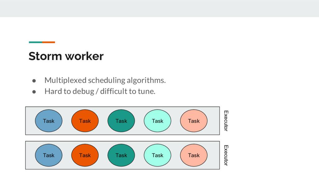 Storm worker ● Multiplexed scheduling algorithm...