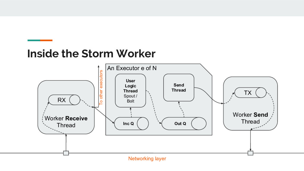 Inside the Storm Worker Worker Receive Thread R...