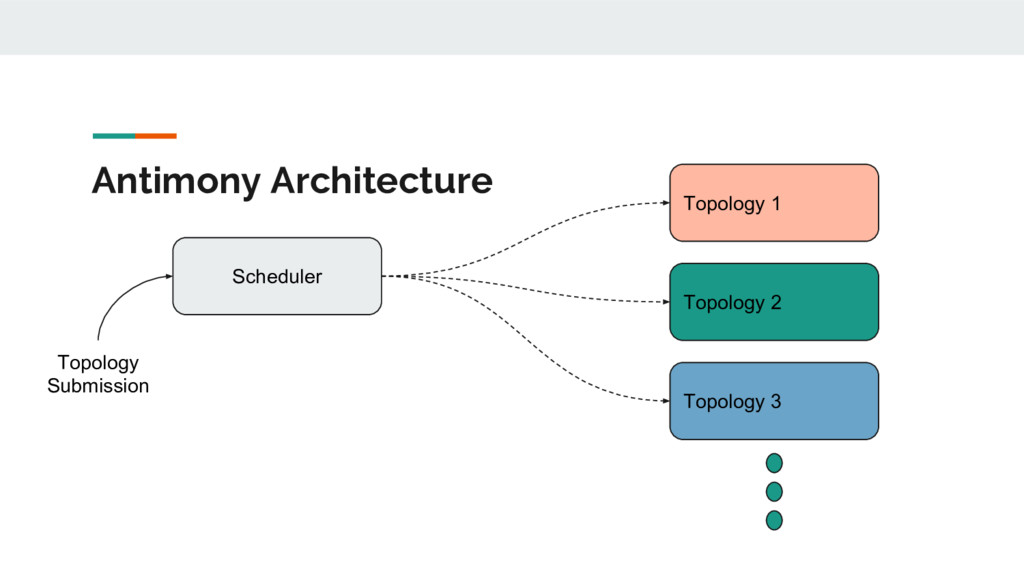 Antimony Architecture Scheduler Topology 1 Topo...