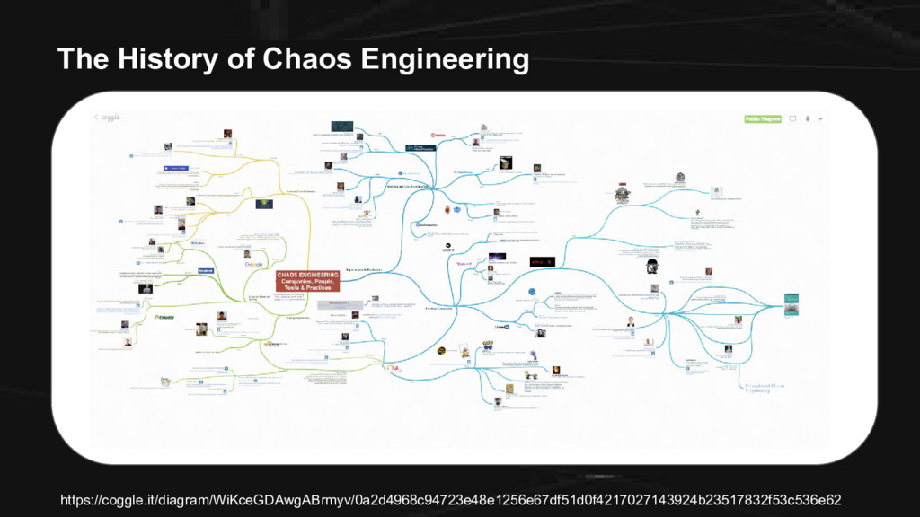 The History of Chaos Engineering https://coggle...