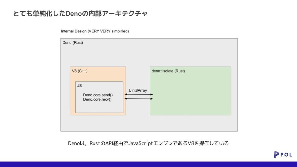 とても単純化したDenoの内部アーキテクチャ Denoは,RustのAPI経由でJavaScr...