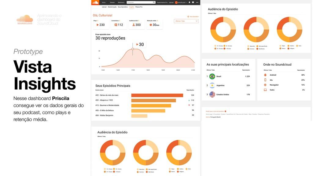 Vista Insights Aprimorando o dashboard do Sound...