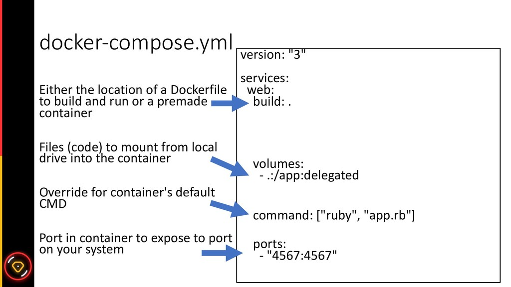 docker-compose.yml Either the location of a Doc...