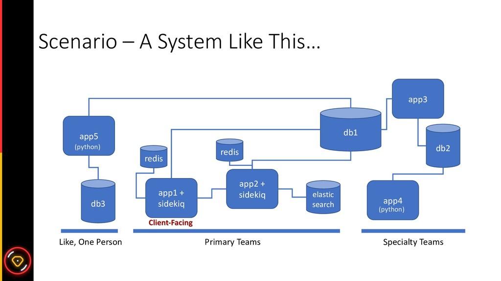 Scenario – A System Like This… app1 + sidekiq a...