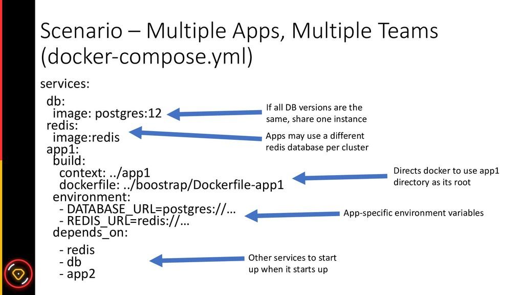 Scenario – Multiple Apps, Multiple Teams (docke...