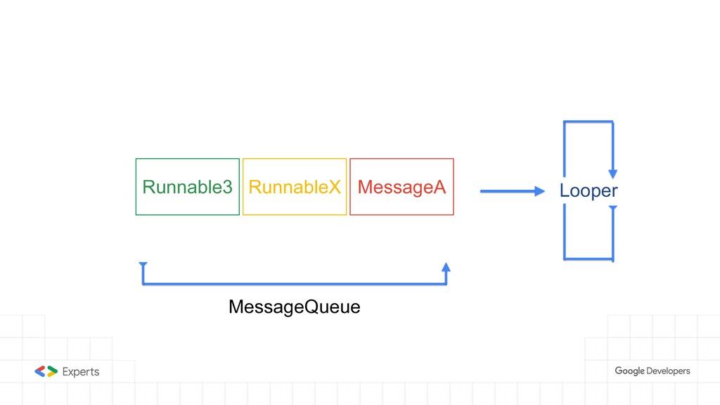 RunnableX Runnable3 MessageA MessageQueue Looper