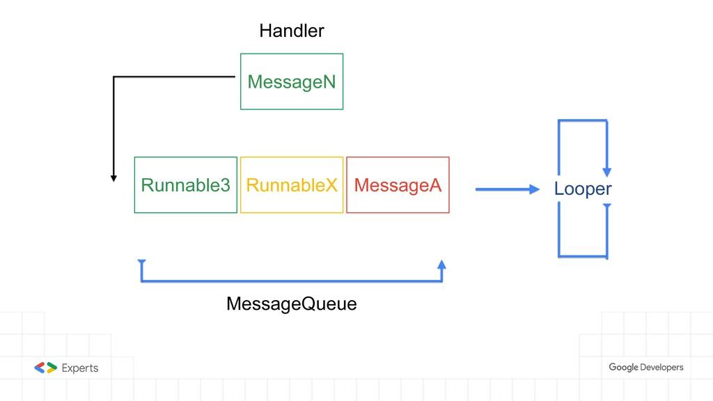 RunnableX Runnable3 MessageA MessageQueue Handl...