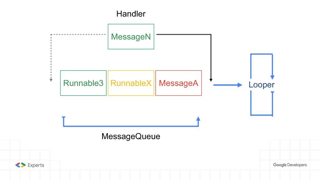 RunnableX Runnable3 MessageA MessageQueue Loope...