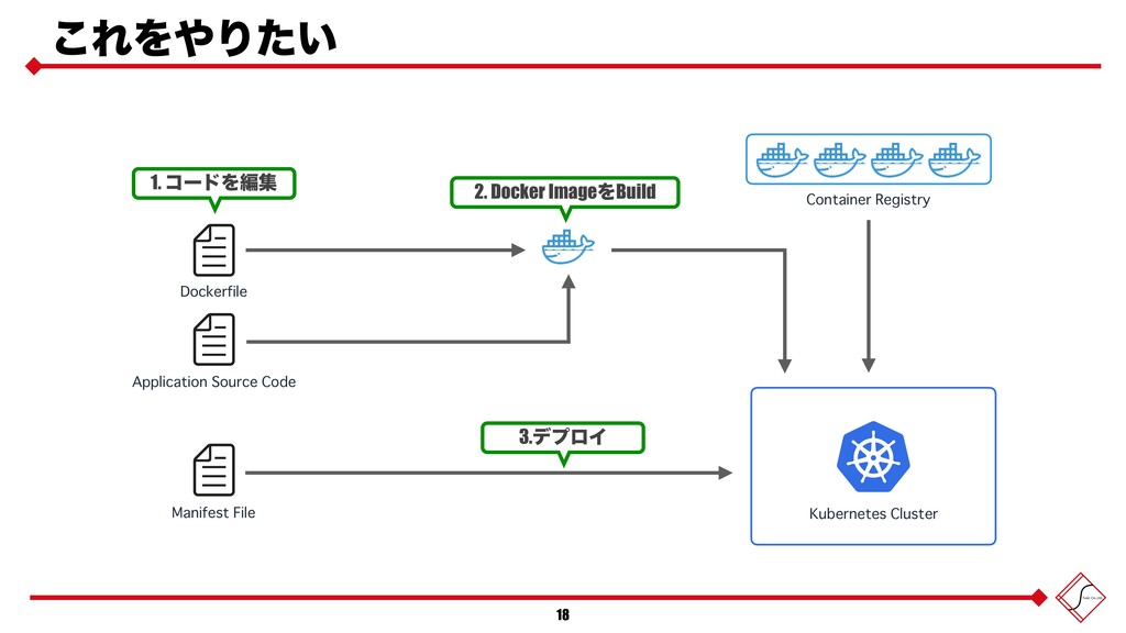 ͜ΕΛΓ͍ͨ 18 Kubernetes Cluster Manifest File App...