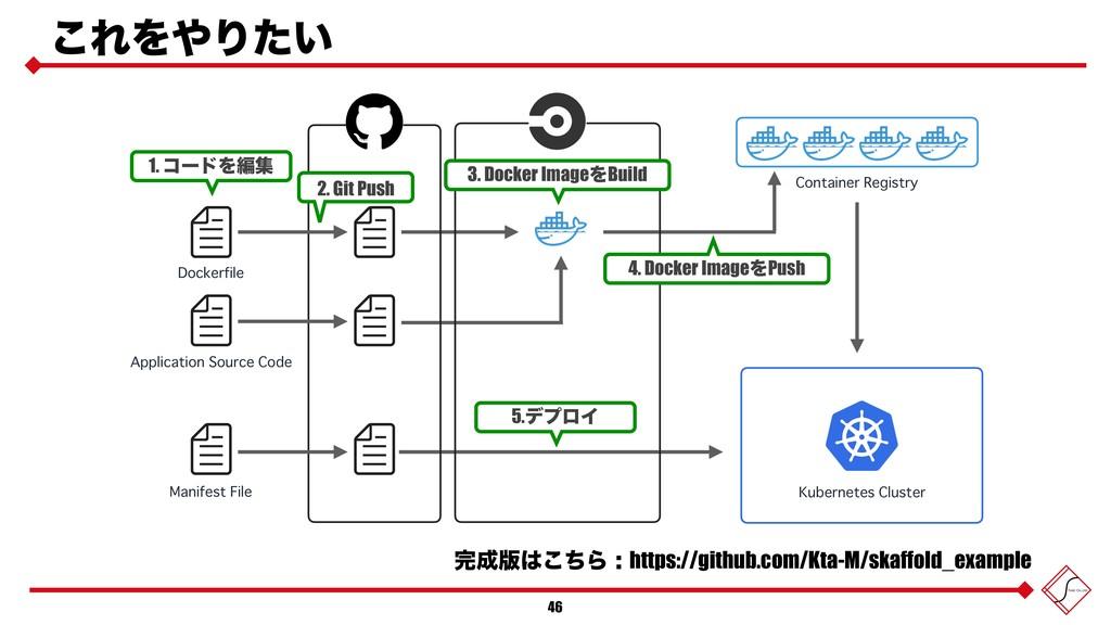 ͜ΕΛΓ͍ͨ 46 Kubernetes Cluster Manifest File App...
