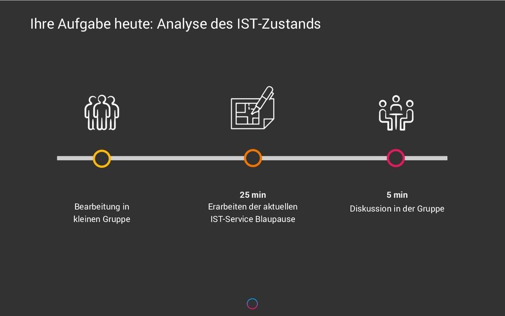 Ihre Aufgabe heute: Analyse des IST-Zustands 25...