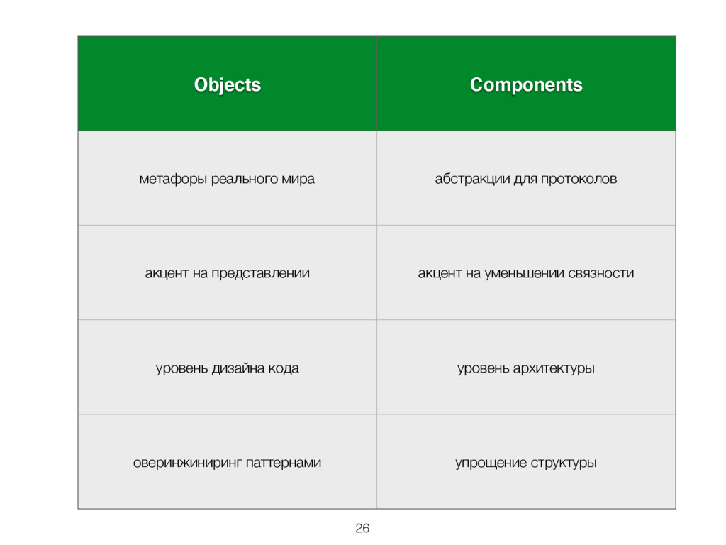 Components vs Objects Objects Components метафо...
