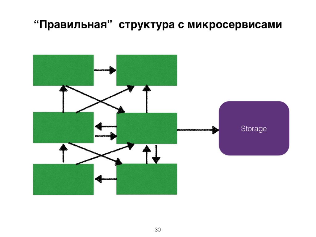 """Storage """"Правильная"""" структура с микросервисами..."""