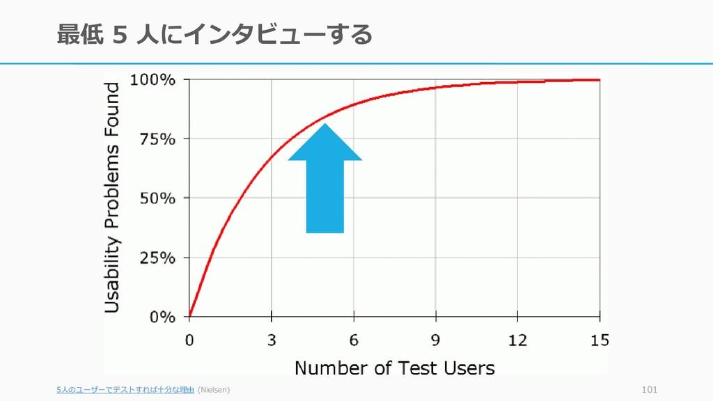 最低 5 人にインタビューする 5人のユーザーでテストすれば十分な理由 (Nielsen) 1...