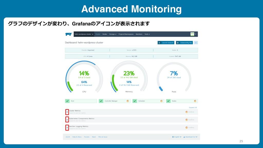 Advanced Monitoring グラフのデザインが変わり、Grafanaのアイコンが表...