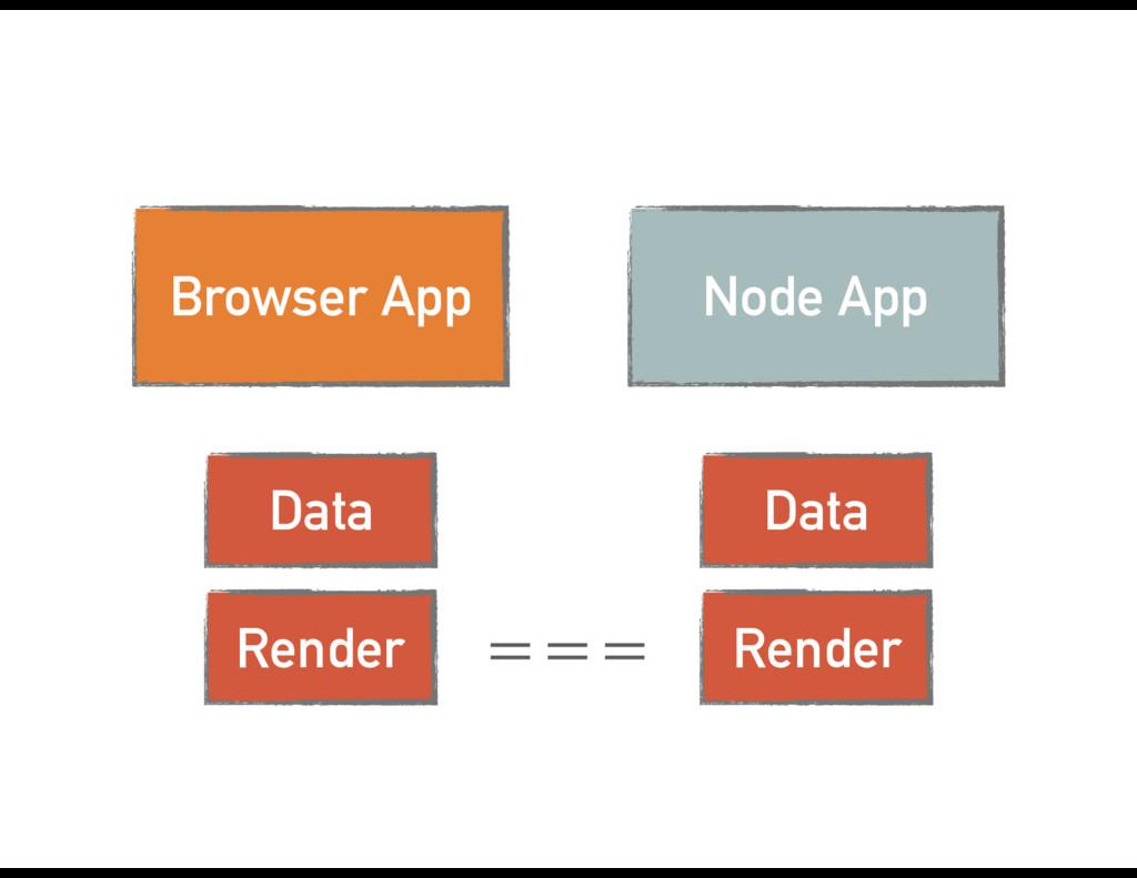 Node App Data Render Browser App Data Render ===