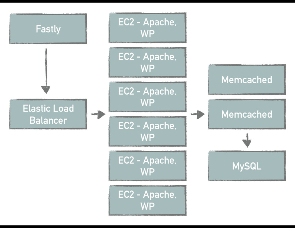 Fastly Elastic Load Balancer EC2 - Apache, WP E...