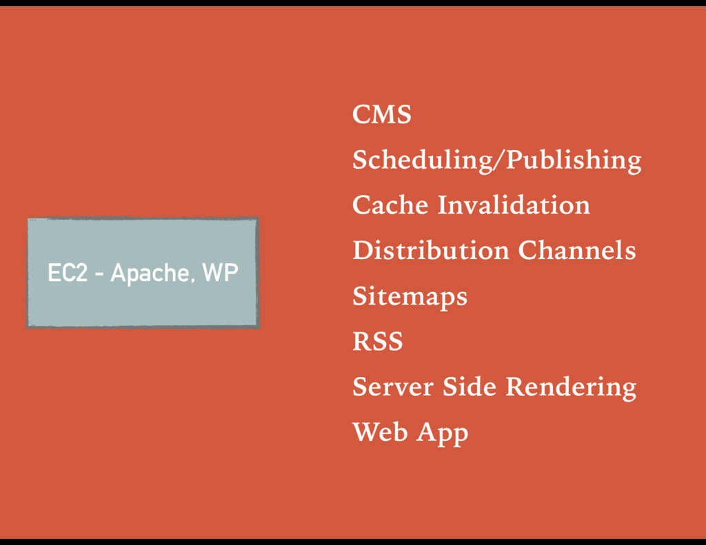 EC2 - Apache, WP CMS Scheduling/Publishing Cach...