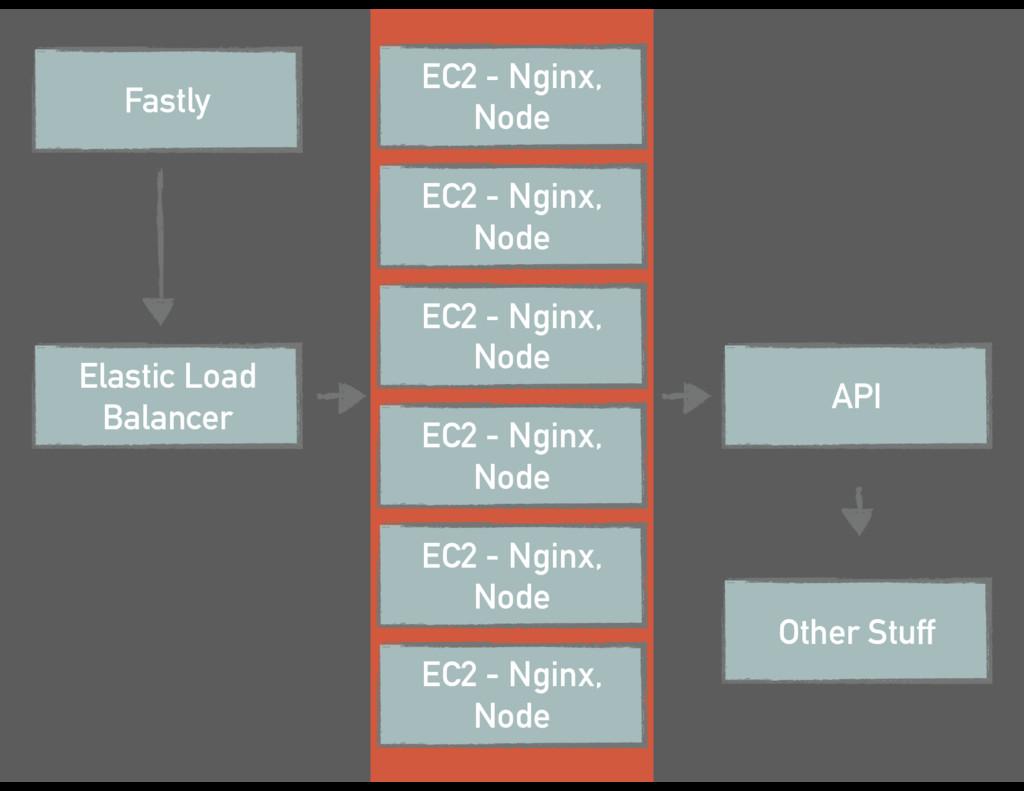 Fastly Elastic Load Balancer EC2 - Nginx, Node ...