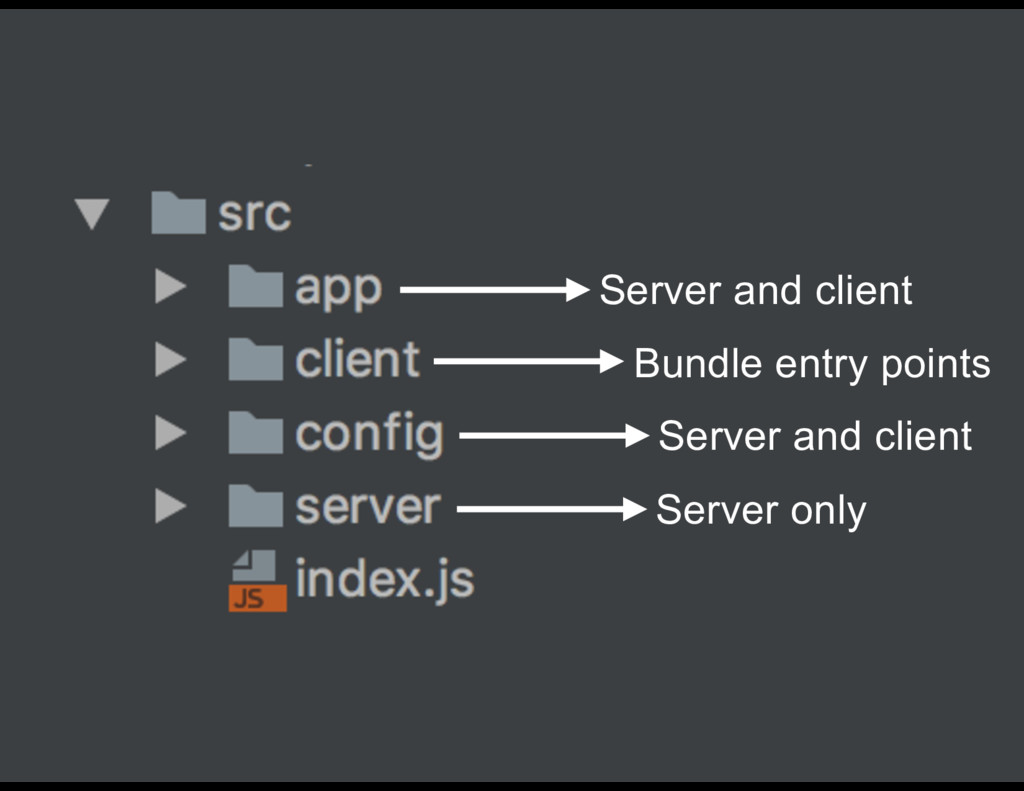 Bundle entry points Server only Server and clie...
