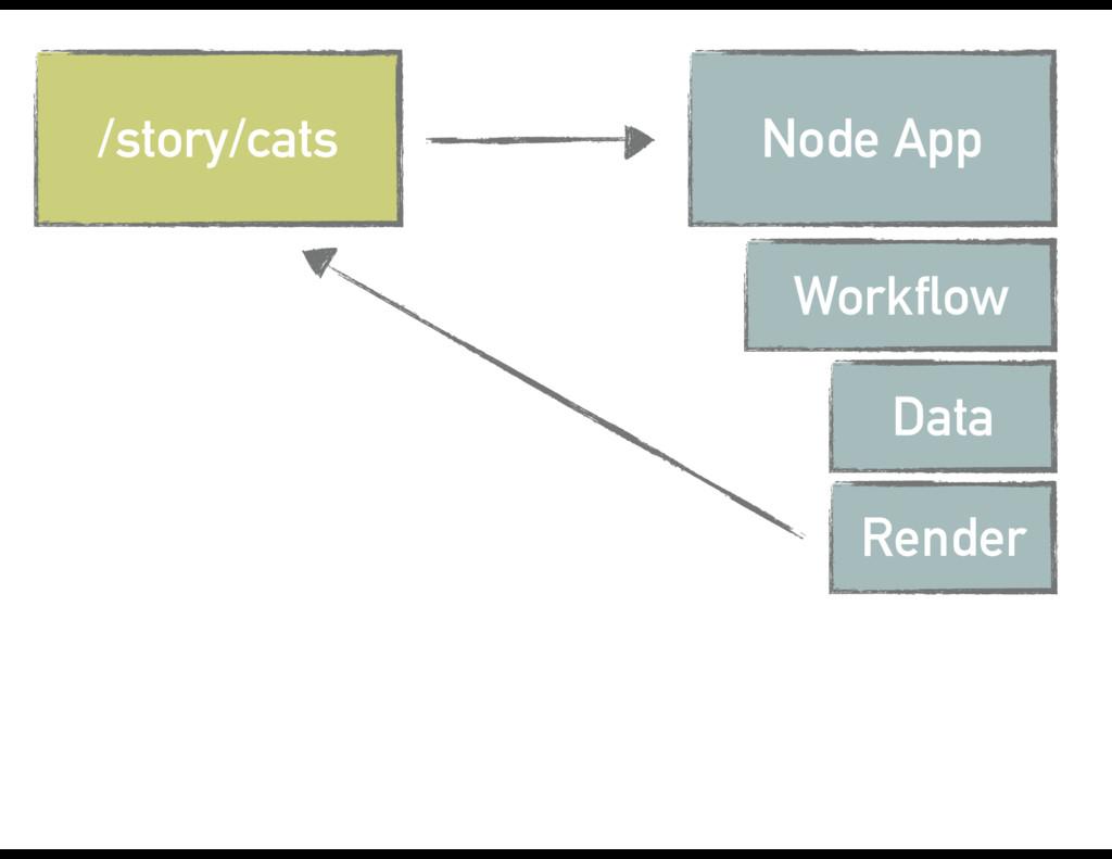 /story/cats Node App Workflow Data Render