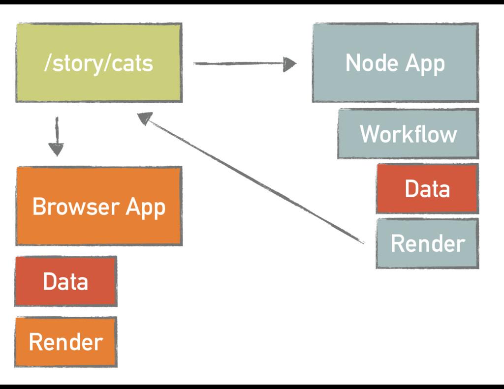 /story/cats Node App Workflow Data Render Brows...