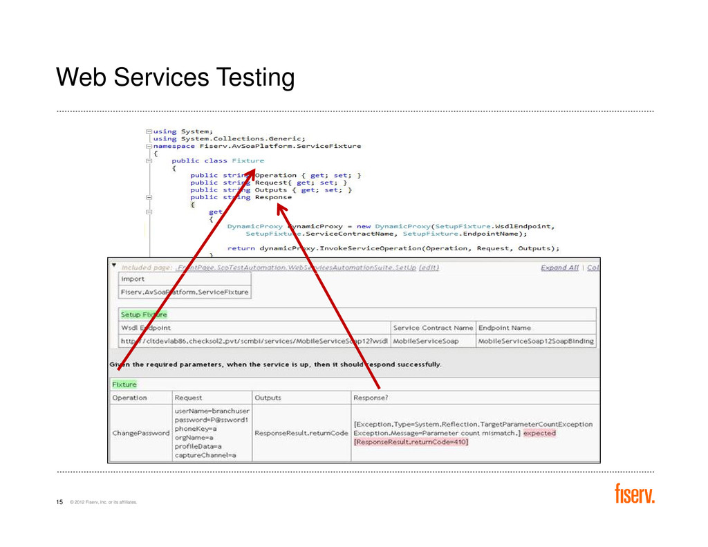 Web Services Testing © 2012 Fiserv, Inc. or its...