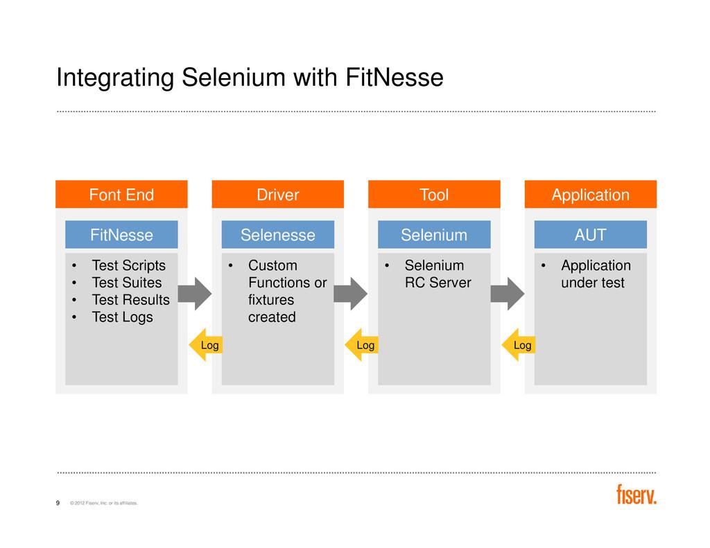 Integrating Selenium with FitNesse Font End Dri...