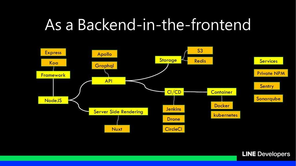 - Server Side Rendering NodeJS API Framework St...