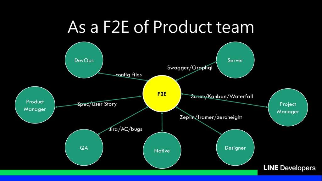 F2E Product Manager Server Designer QA Project ...