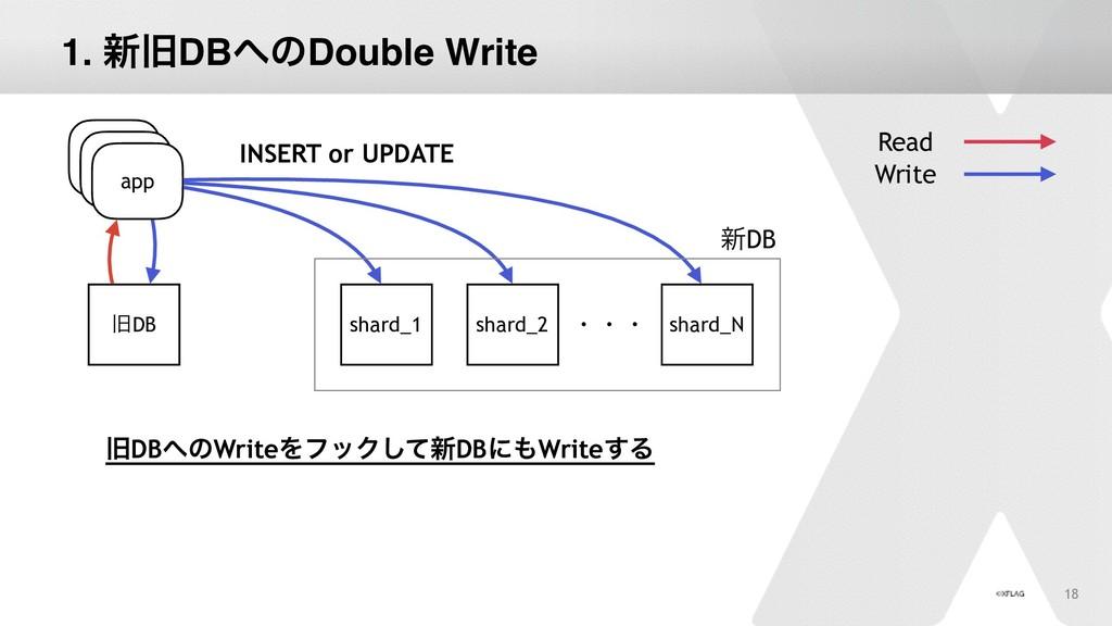 1. ৽چDBͷDouble Write 18 app چDB Read Write app...