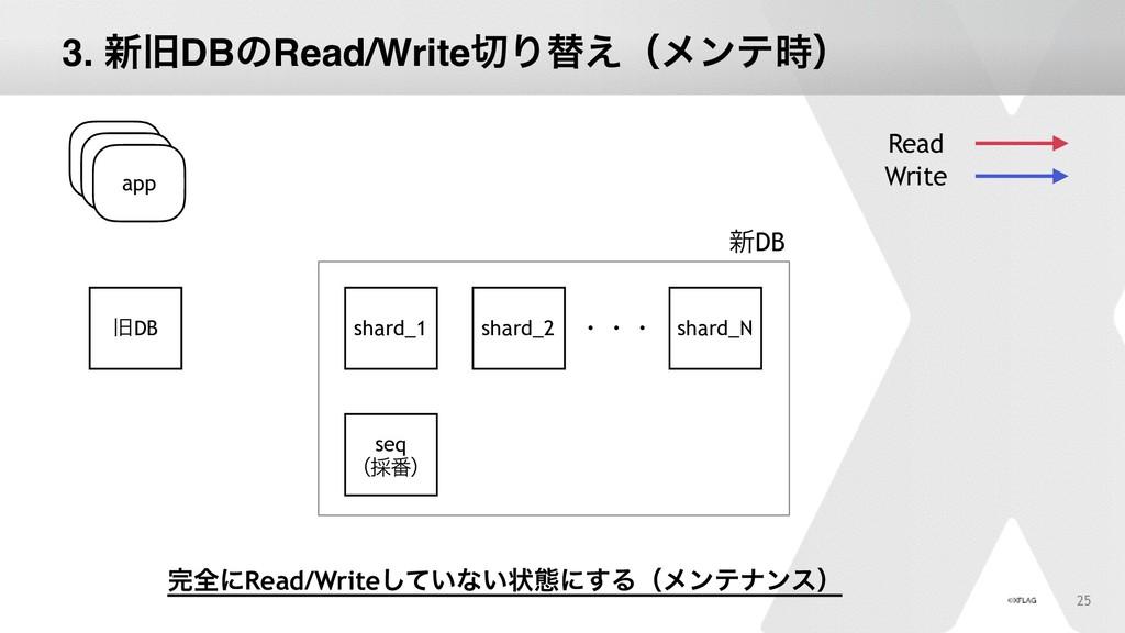 25 app چDB Read Write app app shard_1 shard_2 s...