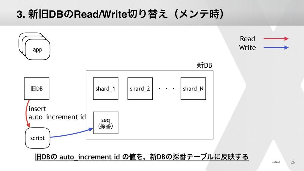 26 app چDB Read Write app app shard_1 shard_2 s...