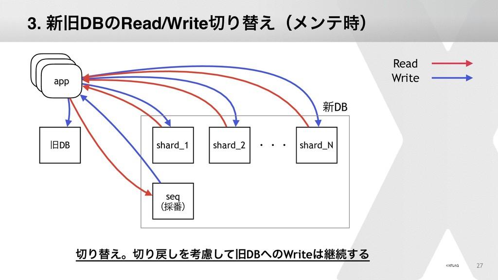 27 app چDB Read Write app app shard_1 shard_2 s...
