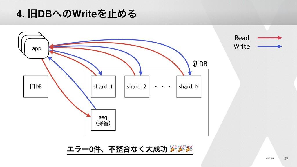 4. چDBͷWriteΛࢭΊΔ 29 app چDB Read Write app app...
