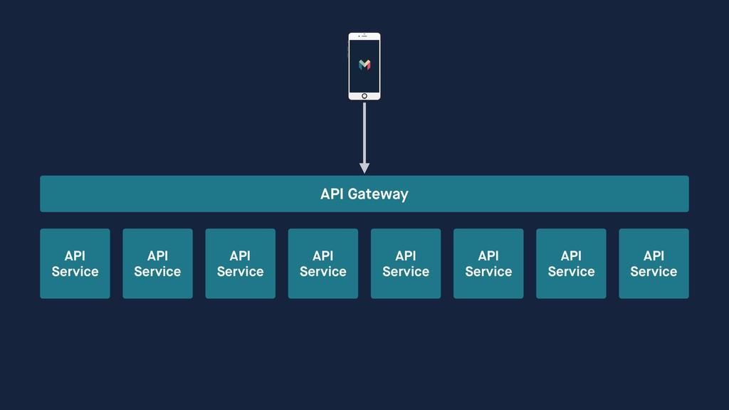 API Gateway API Service API Service API Service...