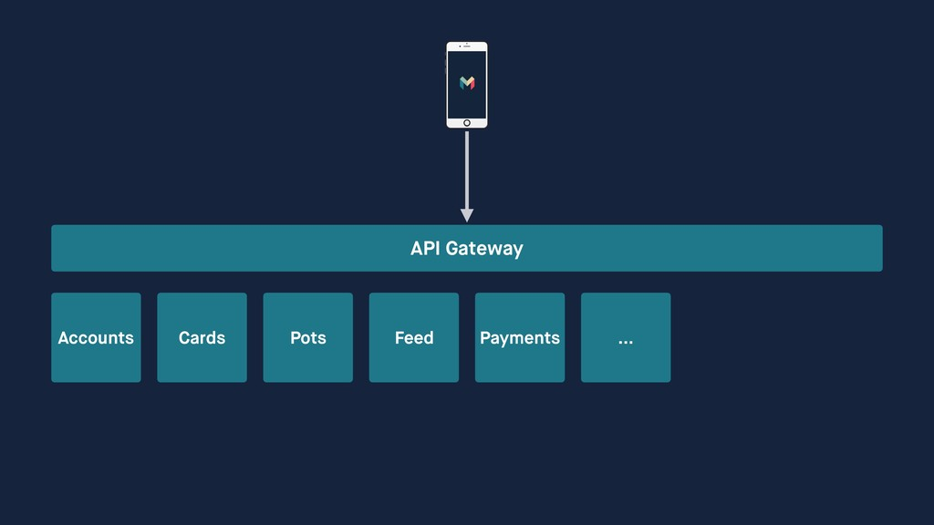 API Gateway Accounts Cards Pots Feed Payments …
