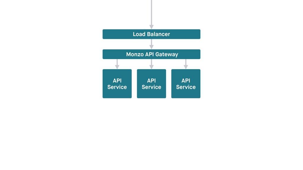 API Service API Service Load Balancer Monzo API...