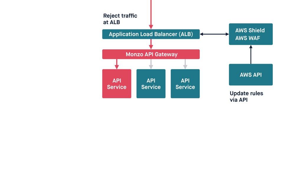 API Service API Service Application Load Balanc...