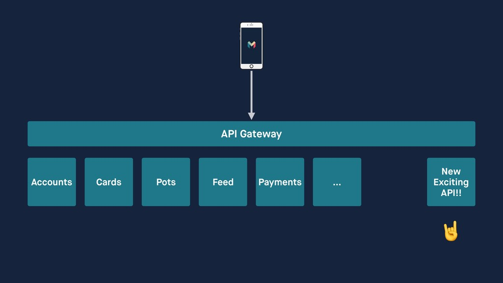 API Gateway Accounts Cards Pots Feed Payments …...