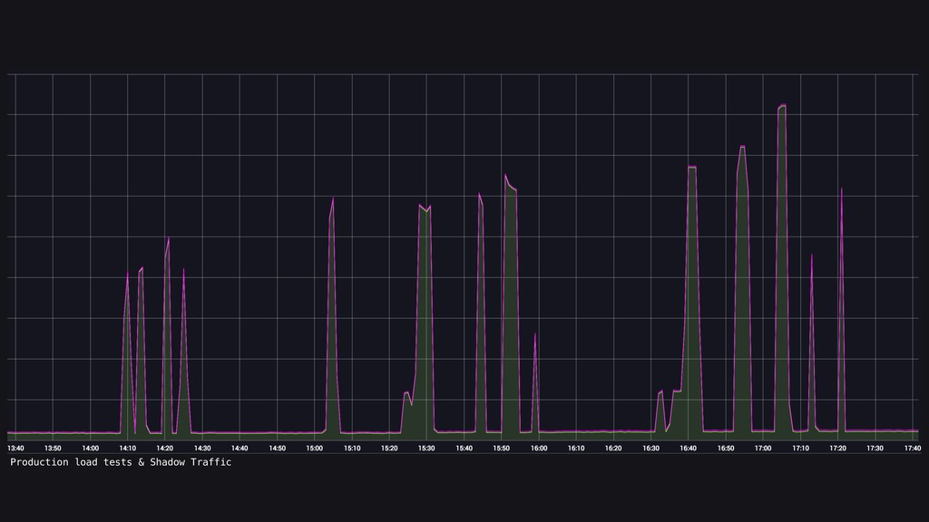 Production load tests & Shadow Traffic