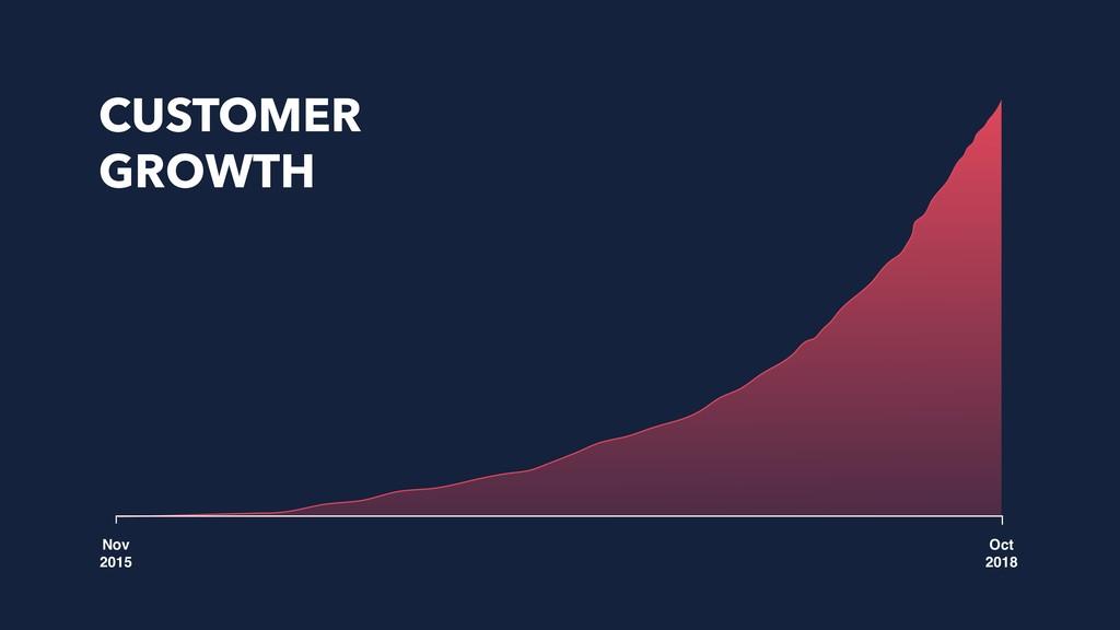 Nov 2015 Oct 2018 CUSTOMER GROWTH