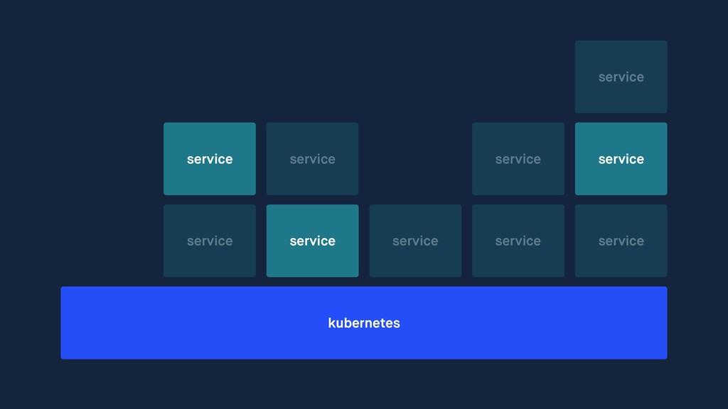 kubernetes service service service service serv...