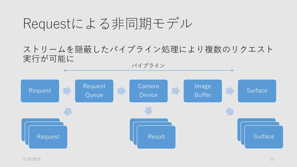 Requestによる非同期モデル ストリームを隠蔽したパイプライン処理により複数のリクエスト ...