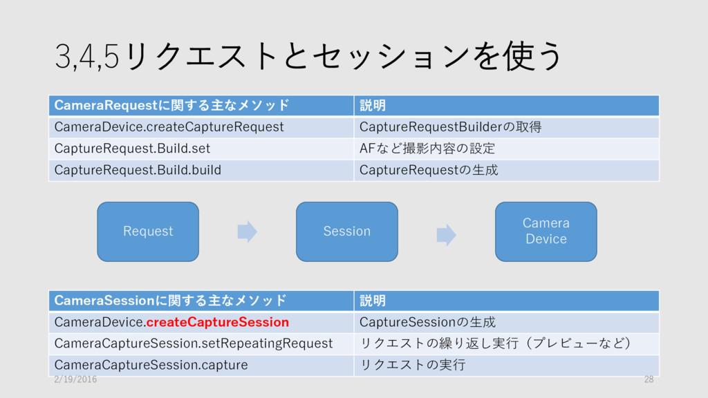3,4,5リクエストとセッションを使う Request Session Camera Devi...