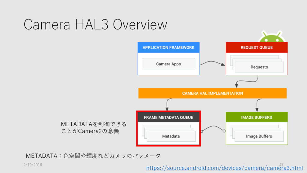 Camera HAL3 Overview https://source.android.com...