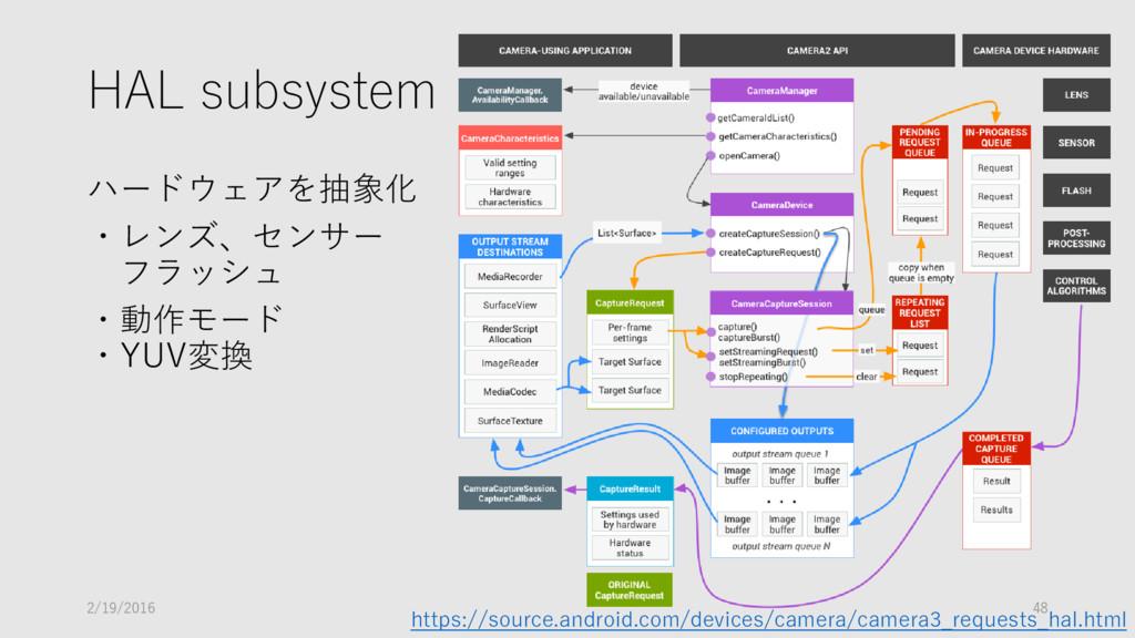 HAL subsystem ハードウェアを抽象化 ・レンズ、センサー フラッシュ ・動作モード...