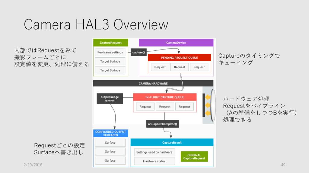 Camera HAL3 Overview 内部ではRequestをみて 撮影フレームごとに 設...